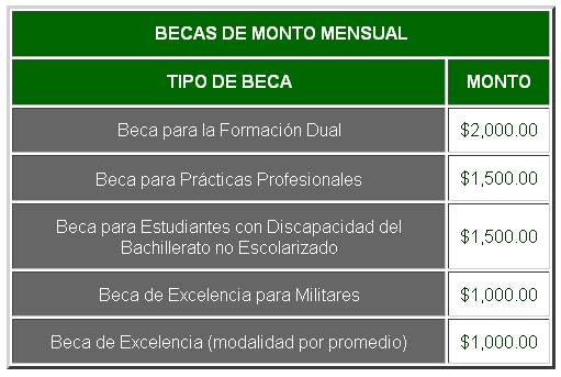 becas media superior de monto mensual